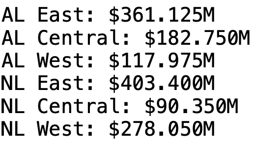 MLB Free-Agent Spending By Division, 2020-2021 Offseason
